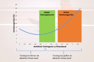 Schienbeinkantensyndrom / Shin Splints: Trainingsbereich